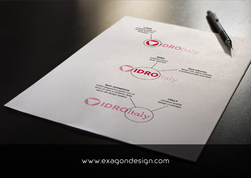 Idroitaly-Logo-Design-Studio-Explication